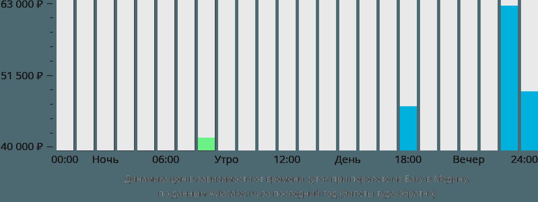 Динамика цен в зависимости от времени вылета из Баку в Медину