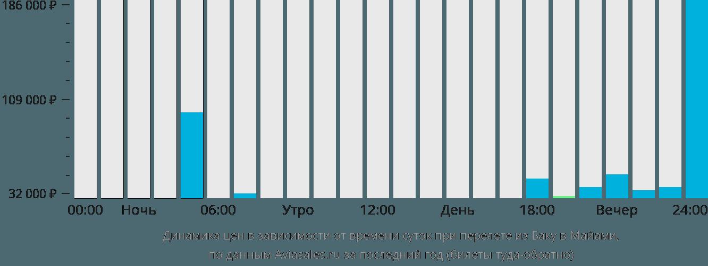 Динамика цен в зависимости от времени вылета из Баку в Майами