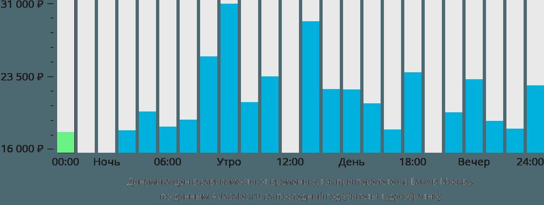 Динамика цен в зависимости от времени вылета из Баку в Москву