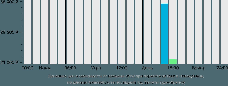 Динамика цен в зависимости от времени вылета из Баку в Новокузнецк