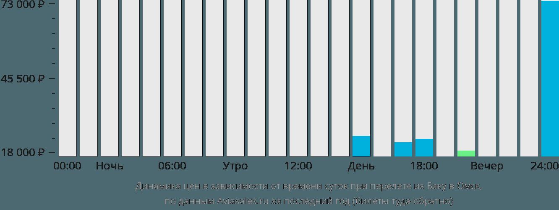 Динамика цен в зависимости от времени вылета из Баку в Омск