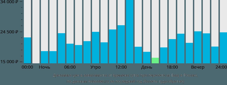 Динамика цен в зависимости от времени вылета из Баку в Россию