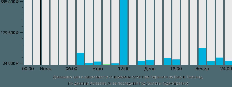 Динамика цен в зависимости от времени вылета из Баку в Таиланд