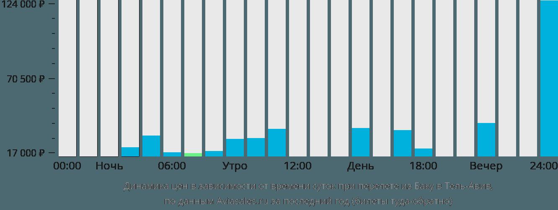 Динамика цен в зависимости от времени вылета из Баку в Тель-Авив
