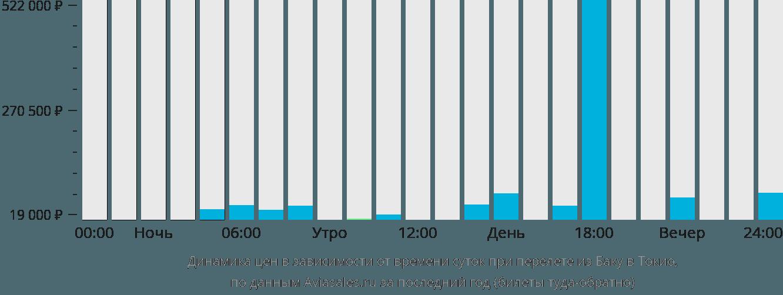 Динамика цен в зависимости от времени вылета из Баку в Токио