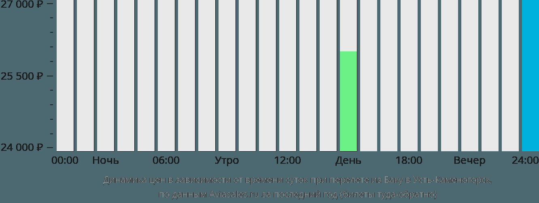 Динамика цен в зависимости от времени вылета из Баку в Усть-Каменогорск