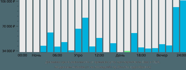 Динамика цен в зависимости от времени вылета из Баку в США