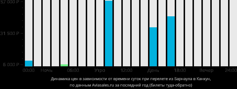 Динамика цен в зависимости от времени вылета из Барнаула в Канкун