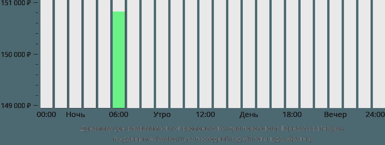 Динамика цен в зависимости от времени вылета из Барнаула в Инсбрук
