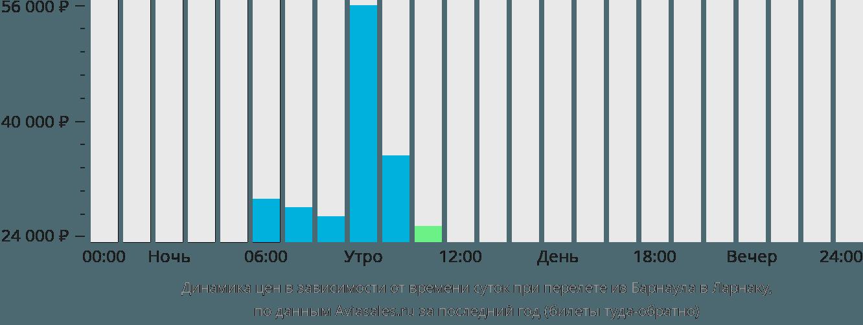Динамика цен в зависимости от времени вылета из Барнаула в Ларнаку