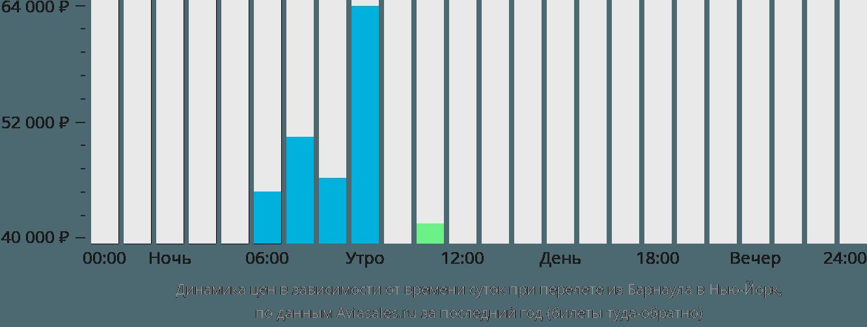 Динамика цен в зависимости от времени вылета из Барнаула в Нью-Йорк
