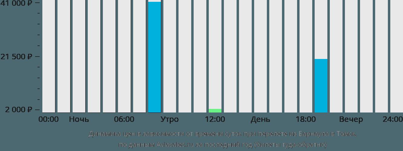 Динамика цен в зависимости от времени вылета из Барнаула в Томск