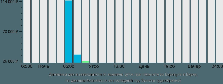 Динамика цен в зависимости от времени вылета из Барнаула в Варну