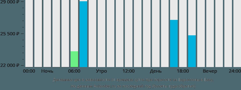 Динамика цен в зависимости от времени вылета из Барселоны в Баку