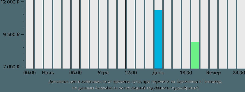 Динамика цен в зависимости от времени вылета из Барселоны в Ганновер