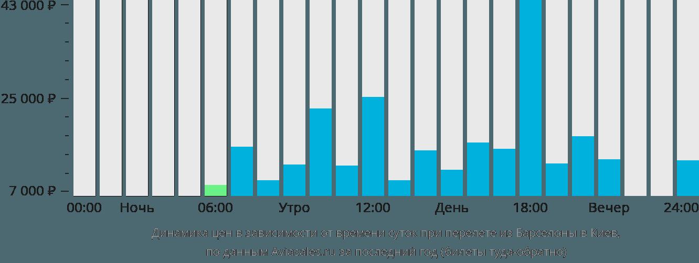 Динамика цен в зависимости от времени вылета из Барселоны в Киев