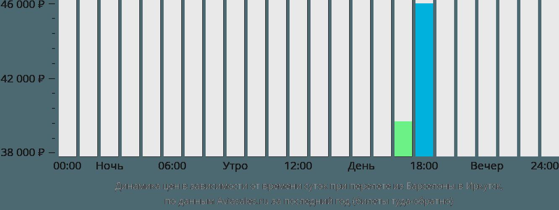 Динамика цен в зависимости от времени вылета из Барселоны в Иркутск