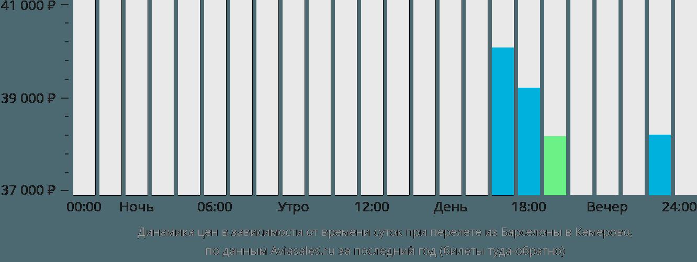 Динамика цен в зависимости от времени вылета из Барселоны в Кемерово