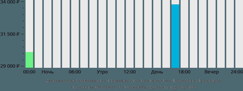 Динамика цен в зависимости от времени вылета из Барселоны в Красноярск