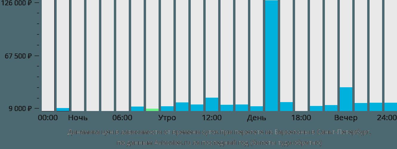 Динамика цен в зависимости от времени вылета из Барселоны в Санкт-Петербург