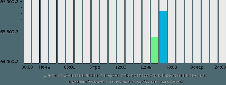 Динамика цен в зависимости от времени вылета из Барселоны в Маврикий