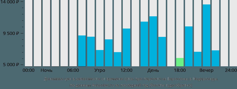 Динамика цен в зависимости от времени вылета из Барселоны в Нидерланды