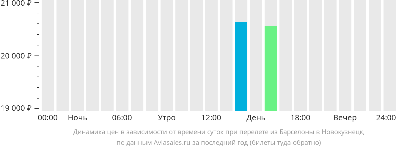 Динамика цен в зависимости от времени вылета из Барселоны в Новокузнецк