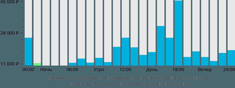 Динамика цен в зависимости от времени вылета из Барселоны в Россию