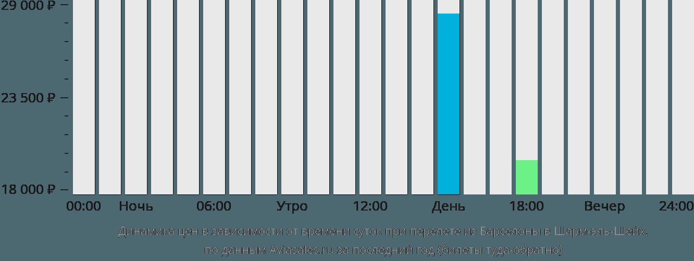 Динамика цен в зависимости от времени вылета из Барселоны в Шарм-эль-Шейх