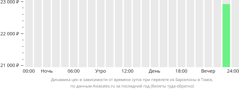 Динамика цен в зависимости от времени вылета из Барселоны в Томск