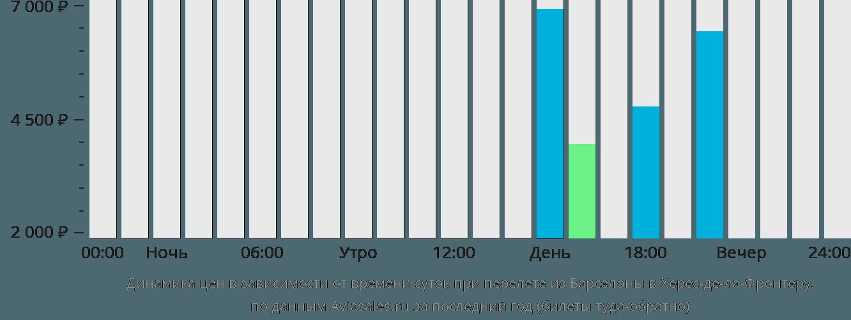 Динамика цен в зависимости от времени вылета из Барселоны в Херес-де-ла-Фронтеру