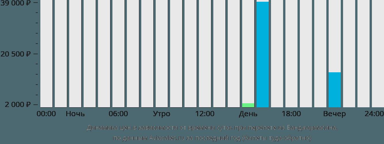 Динамика цен в зависимости от времени вылета из Банджармасина