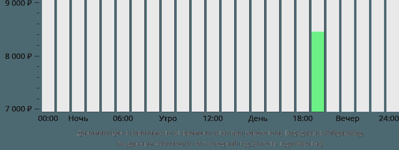 Динамика цен в зависимости от времени вылета из Вадодары в Хайдарабад
