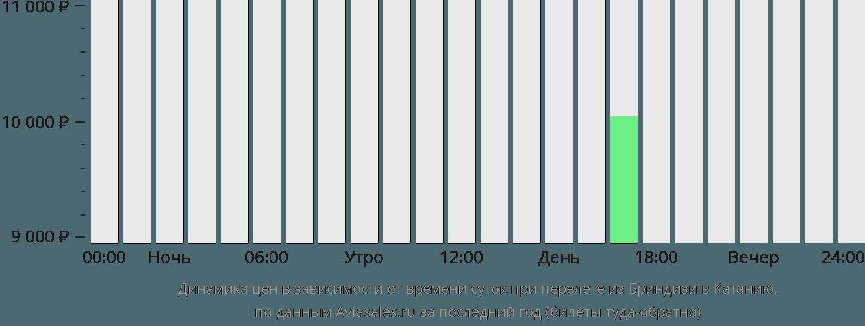 Динамика цен в зависимости от времени вылета из Бриндизи в Катанию