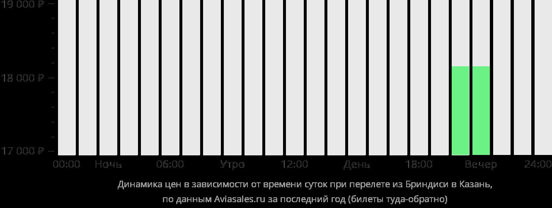 Динамика цен в зависимости от времени вылета из Бриндизи в Казань
