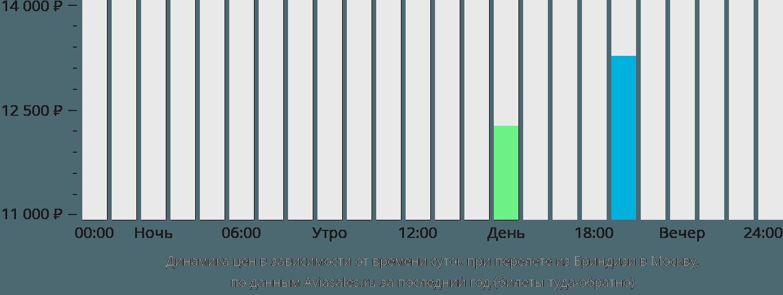 Динамика цен в зависимости от времени вылета из Бриндизи в Москву