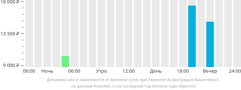 Динамика цен в зависимости от времени вылета из Белграда в Архангельск