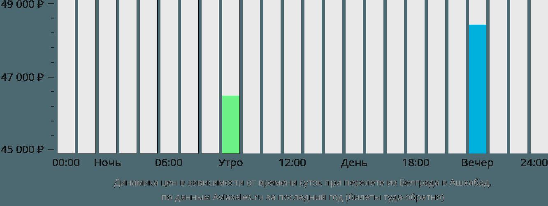Динамика цен в зависимости от времени вылета из Белграда в Ашхабад