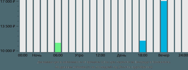Динамика цен в зависимости от времени вылета из Белграда в Копенгаген