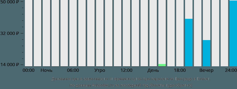 Динамика цен в зависимости от времени вылета из Белграда в Египет