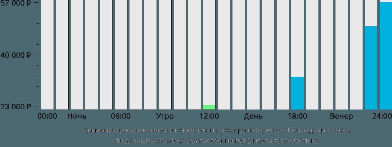Динамика цен в зависимости от времени вылета из Белграда на Пхукет