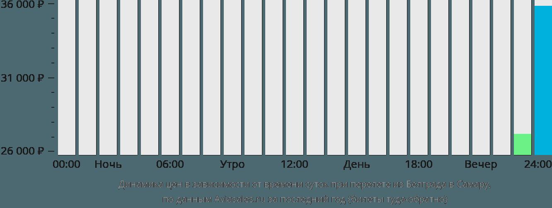 Динамика цен в зависимости от времени вылета из Белграда в Самару
