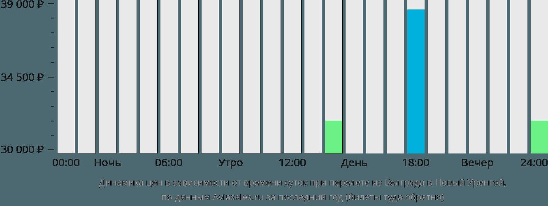 Динамика цен в зависимости от времени вылета из Белграда в Новый Уренгой