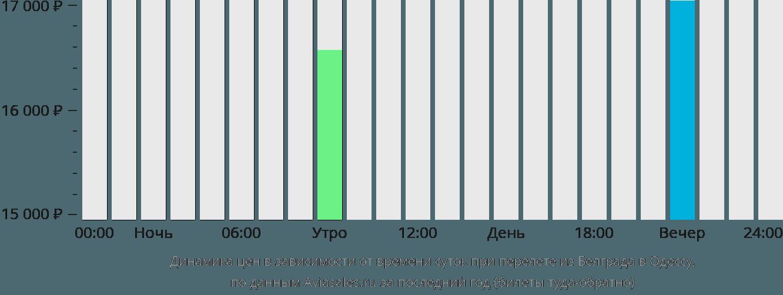 Динамика цен в зависимости от времени вылета из Белграда в Одессу