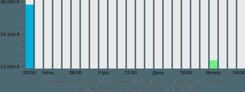 Динамика цен в зависимости от времени вылета из Белграда в Новосибирск