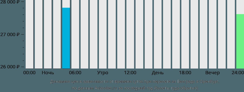 Динамика цен в зависимости от времени вылета из Белграда в Оренбург
