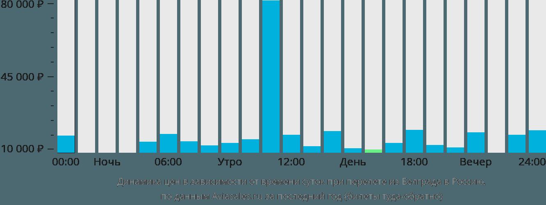 Динамика цен в зависимости от времени вылета из Белграда в Россию