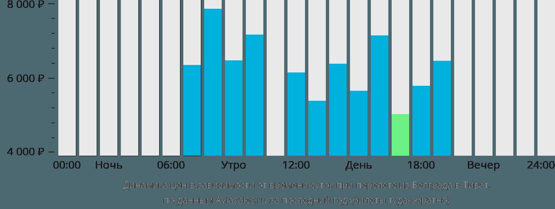 Динамика цен в зависимости от времени вылета из Белграда в Тиват