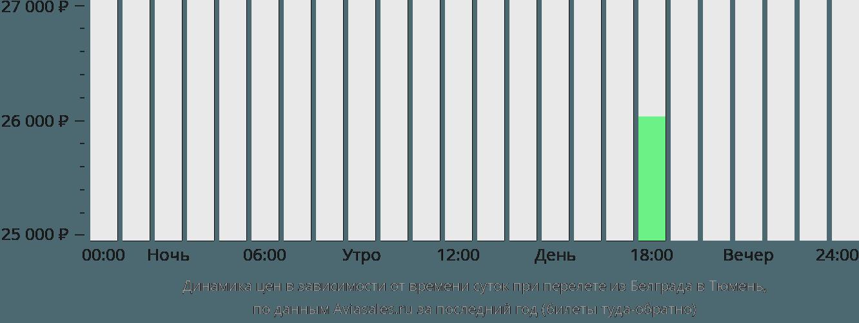 Динамика цен в зависимости от времени вылета из Белграда в Тюмень