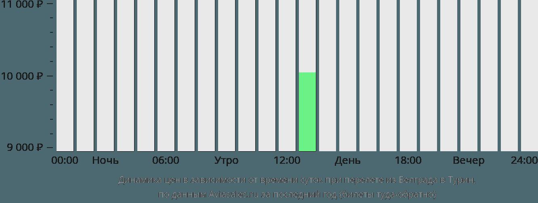 Динамика цен в зависимости от времени вылета из Белграда в Турин